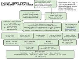 Organizational Chart Gorgeous Magnolia Science Academy A Gulen Charter School Gulen Western