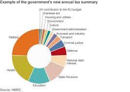 Uk Spending Pie Chart
