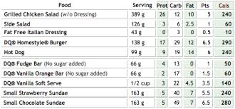 Dq Nutrition Chart Starling Fitness Fitness Diet And Health Weblog Dairy