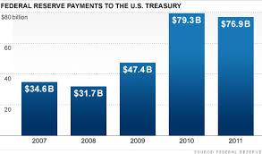 Federal Reserve Pays 77 Billion To Treasury Jan 10 2012