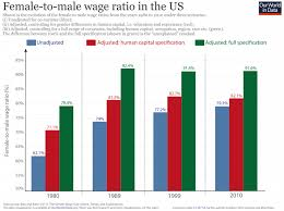 Why Is There A Gender Pay Gap Our World In Data