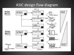Vlsi Design Flow Chart Custom Design Project For Digital Vlsi And Ic Symbolic Vlsi