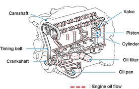 basic engine diagram wiring diagrams best basic engine diagram wiring diagram data basic diesel engine diagram basic engine diagram source basic car parts