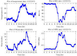 vpd chart plot of sample temperature rh wind speed and vpd data