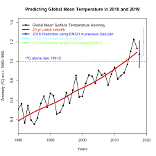State Of The Climate How The World Warmed In 2018 Carbon