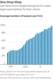 Being A Law Firm Partner Was Once A Job For Life That