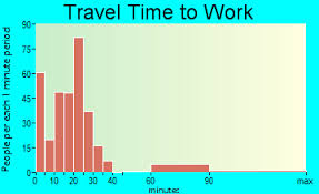 abingdon travel time to work mute