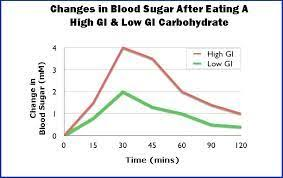 Blood Sugar Immediately After Eating Chart