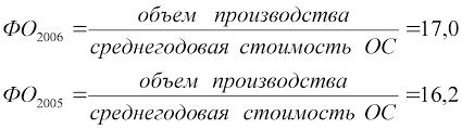 Анализ себестоимости продукции предприятия и выявление резервов по  Таким образом фондоотдача на предприятии повысилась на 1 2 тыс руб за счет увеличения объема производства Повышение фондоотдачи ведет к снижению суммы