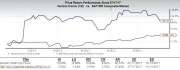 Vz Stock Quote Beauteous Vz Stock Quote Glamorous Verizon Communications Incvz Stock Drops