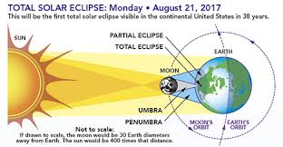 A solar eclipse is a natural event that takes place on earth when the moon moves in its orbit between earth and the sun (this is also known as an occultation). Find Out How To Safely View The Solar Eclipse Using Authorized Legitimate Glasses For As Low As 2 Each