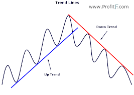 Trend Lines Trading Profitf Website For Forex Binary