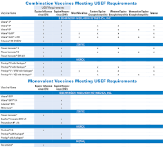 Printable Vaccination Chart Usef Regulations And Qualifying Vaccines Boehringer