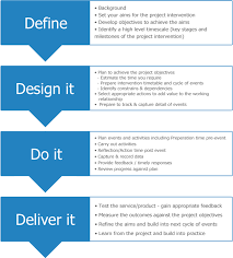 Project Management Model Clarify Your Project Aims Outcomes