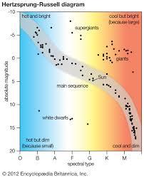 Stellar Classification Astronomy Britannica