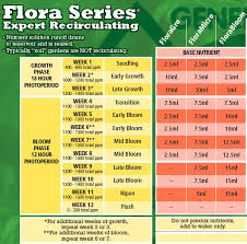 Table Showing The Recommended Amounts Of Each Of The Flora