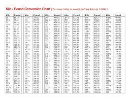 Conversion Pounds To Kilos Kilo To Puonds How Many Kilograms
