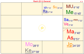 Donald Trump An Astrological Profile Lina Preston A