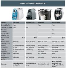 Keurig Model Comparison Chart 17 Abundant Tassimo Comparison Chart
