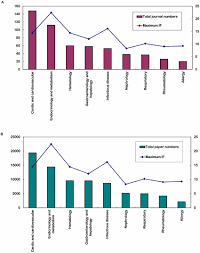 Journal Of Materials And Design Impact Factor Correlation Analysis Of Highest Impact Factor And Journal