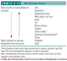 Steel Corrosion Chart Galvanic Corrosion Chart Dissimilar Metals