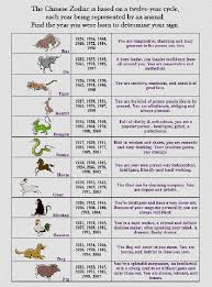 Chinese Birth Year Signs Chart 39 Extraordinary Chinese Animal New Year Chart
