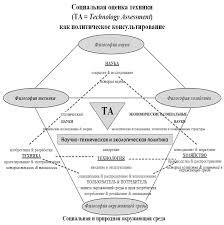 Социальная оценка техники как прикладная философия техники  Социальная оценка техники