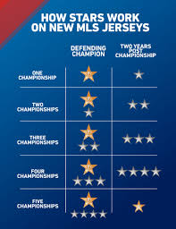 Heres Whats Changing About Championship Stars On Mls