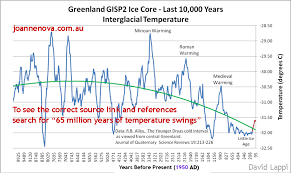 Global Temperature Chart 10000 Years The Big Picture 65 Million Years Of Temperature Swings Jonova