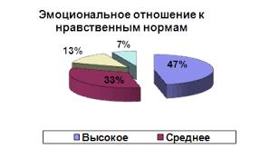 Курсовая работа Нравственное воспитание дошкольников в системе  Из диаграммы видно что большинство протестированных детей 47 % имеют высокое эмоциональное отношение к нравственным нормам средняя часть детей 33
