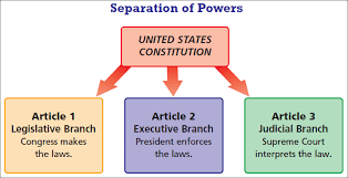 separation of powers clipart  branches of government powers clipart