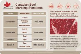 Riz Global Foods Beef Grades
