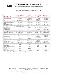Comparative Chart Of Health Insurance Tushar Goel And Insurance Co