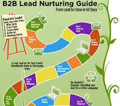 Lead Nurturing An Easy Way To Increase Your Profits Use A Lead Nurturing Campaign