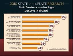 Tithes And Offering Chart Tithing Church Giving Donations Statististis Trends Charts