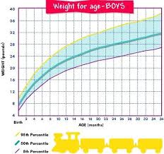 Baby Weight Percentile Chart By Week Age And Weight Chart For Boys Baby Weight Chart Baby Boy