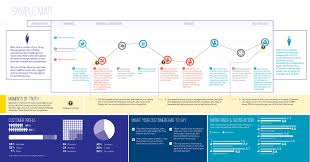 User Journey Chart Nine Sample Customer Journey Maps And What We Can Learn
