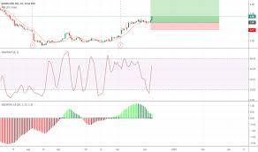 Kwwl Chart Scor Stock Price And Chart Nasdaq Scor Tradingview