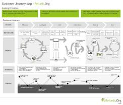 Customer Service Experience Definition Customer Experience Beyond Customer Journey Mapping