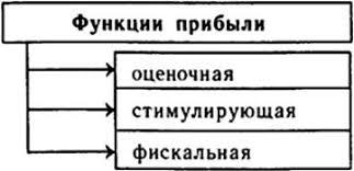 Формирование и распределение прибыли Финансы инвестиции бизнес Функции прибыли