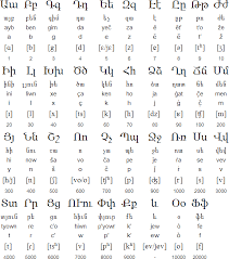 Armenian Alphabet Language And Pronunciation