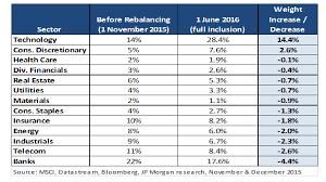 Reshaped Msci China Index Better Mirrors New Economy