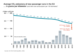 new car releases 2015 europeEU Lightduty GHG  Transportpolicynet