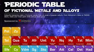 Periodic table of fictional metals and alloys - KnowTechie