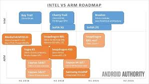 Arm Processor Chart Intel Vs Arm And The Future Of Mobile Technology