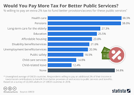 Chart Services Chart Would You Pay More Tax For Better Public Services