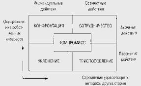Реферат Конфликтное поведение человека com Банк  Конфликтное поведение человека