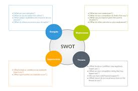 swot analysis software   swot analysis tool online   createlycolorful swot diagrams  swot diagram of creately