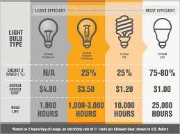 Energy Saving Light Bulbs Comparison Chart Led Light Bulb Conversion Gnubies Org