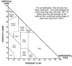 Soil Percentage Chart Composition Of Soils Chart